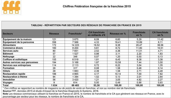 La france fer de lance de la franchise en europe en 2016 - Nombre de salons de coiffure en france ...