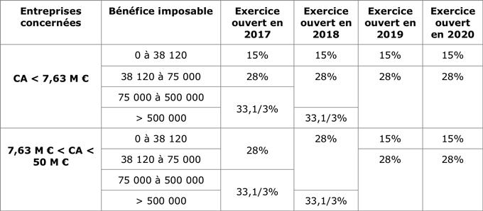 2018 Les Principaux Changements Fiscaux Et Sociaux Pour Les Franchises