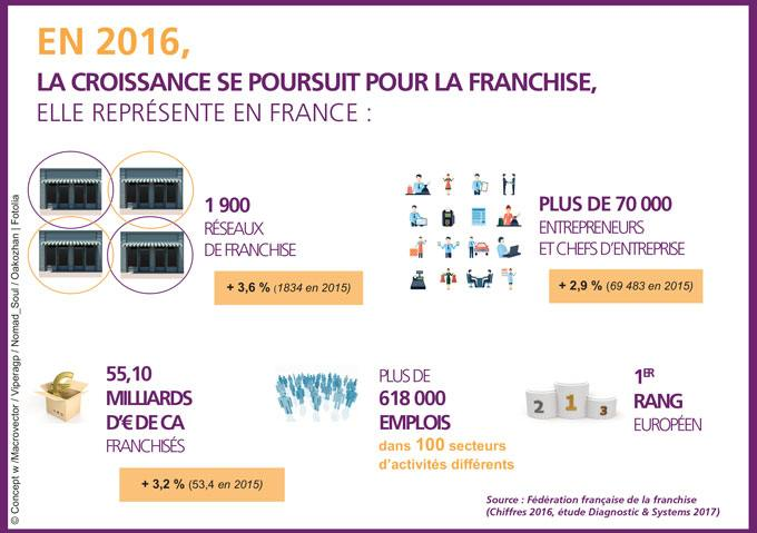 Le March Ef Bf Bd De La Restauration France  Chiffre
