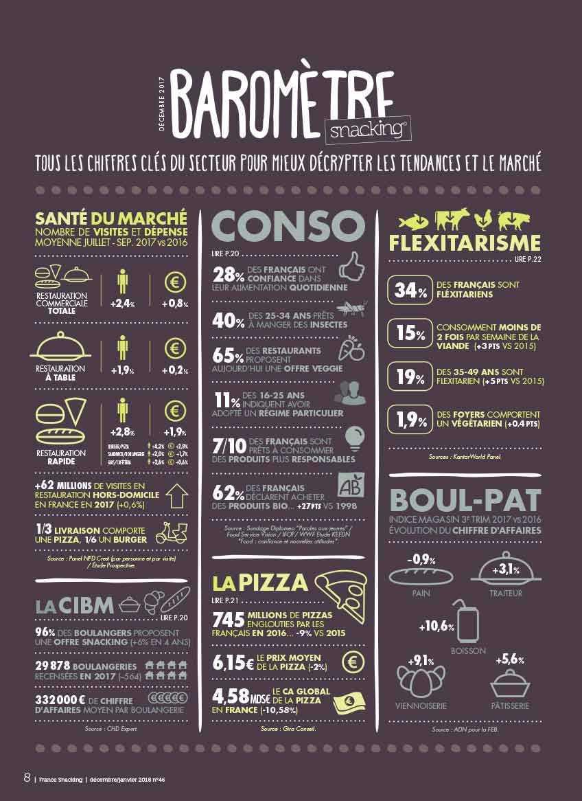 Marché 9 de la restauration rapide : burger et pizza toujours