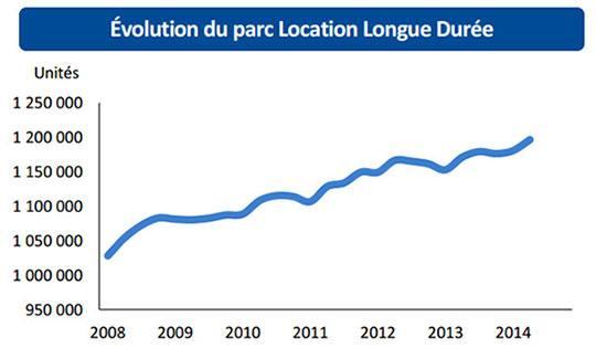 évolution du parc location longue durée