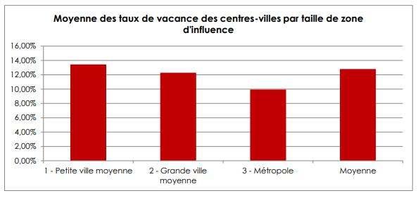 taux de vacance local commercial